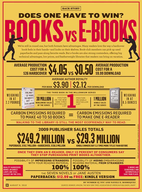 Libro impreso vs. Libro electrónico (E-book)