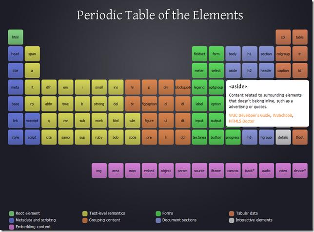 tabla-periodica-HTML