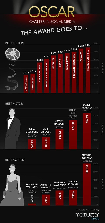 Oscar_Infographic