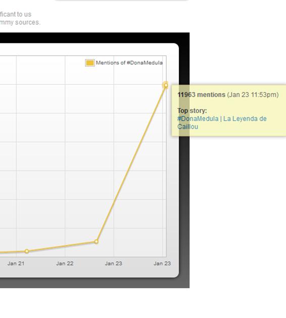 Analytics » Social analytics-tpst