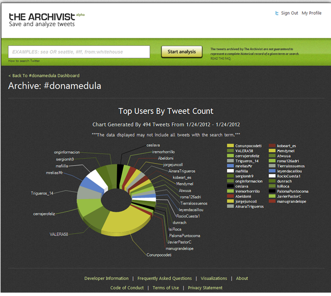 The Archivist By Mix Online  47c699d s Archive on  donamedula    Top Users