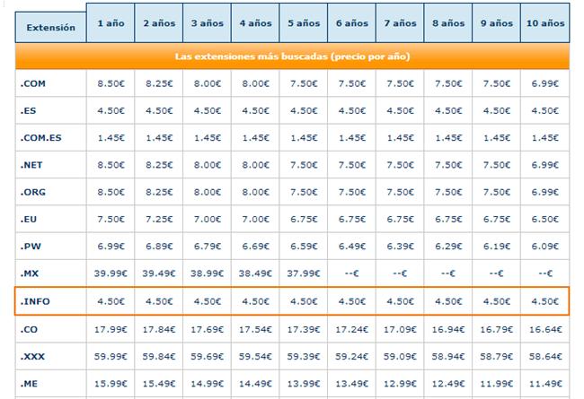 Precios de dominios  Compara con otros registradores  RedCoruna