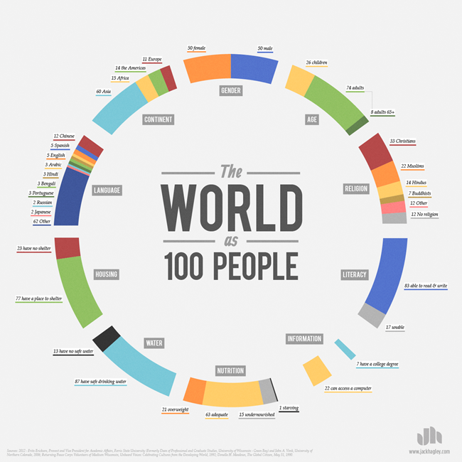 World-as-100-People_Jack_Hagley_Infographic_o