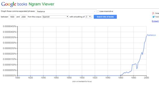 Google Ngram Viewer-ceslava
