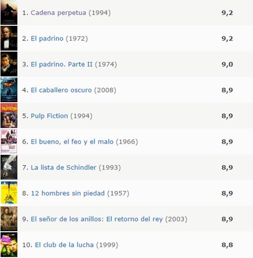 IMDb Top 250   IMDb