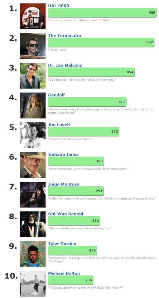 Poll Results  When 404 Error Page Happens...   IMDb