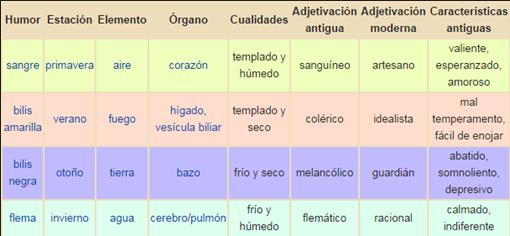 Teoría de los cuatro humores   Wikipedia  la enciclopedia libre