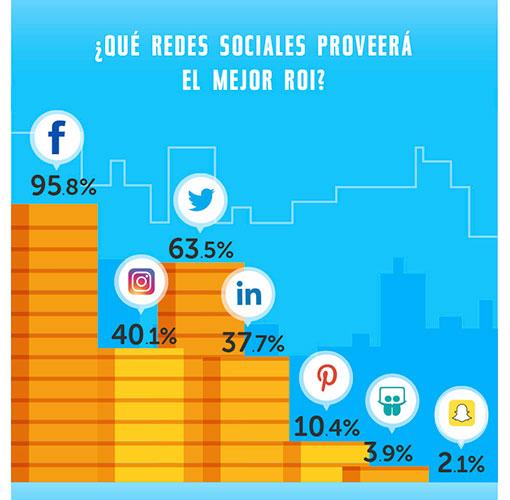 Estadísticas de uso e impacto de las Redes Sociales ceslava 9