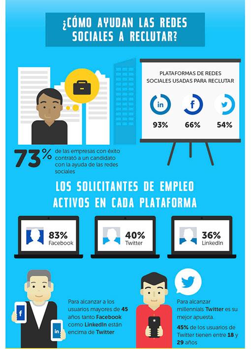 Estadísticas de uso e impacto de las Redes Sociales ceslava 15