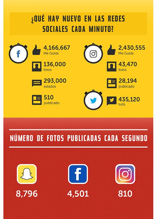 Estadísticas de uso e impacto de las Redes Sociales ceslava 5