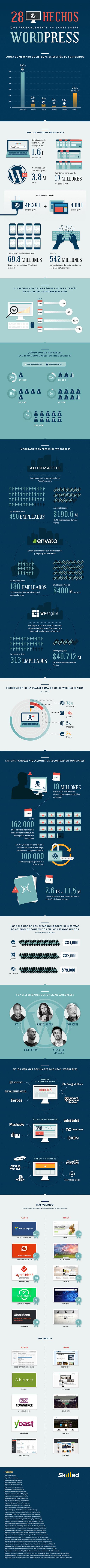 28 datos curiosos sobre WordPress ceslava 0