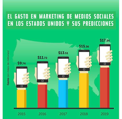 Estadísticas de uso e impacto de las Redes Sociales ceslava 8