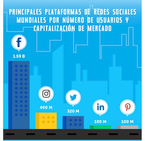 Estadísticas de uso e impacto de las Redes Sociales ceslava 6