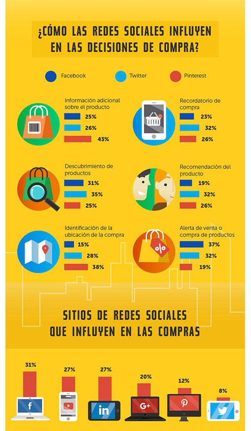 Estadísticas de uso e impacto de las Redes Sociales ceslava 10