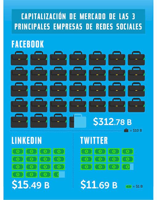 Estadísticas de uso e impacto de las Redes Sociales ceslava 7