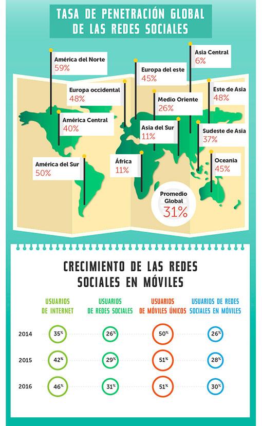 Estadísticas de uso e impacto de las Redes Sociales ceslava 1