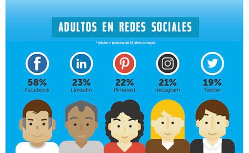 Estadísticas de uso e impacto de las Redes Sociales ceslava 2