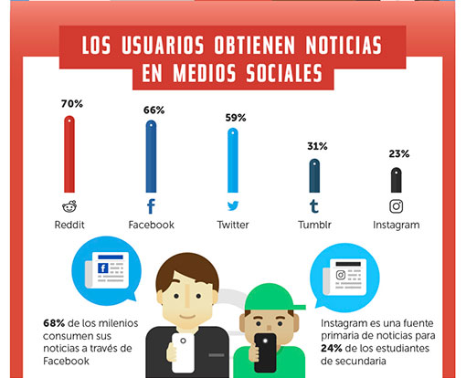 Estadísticas de uso e impacto de las Redes Sociales ceslava 4