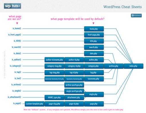 Cómo convertir una plantilla HTML en un tema para WordPress (Parte 1) ceslava 1