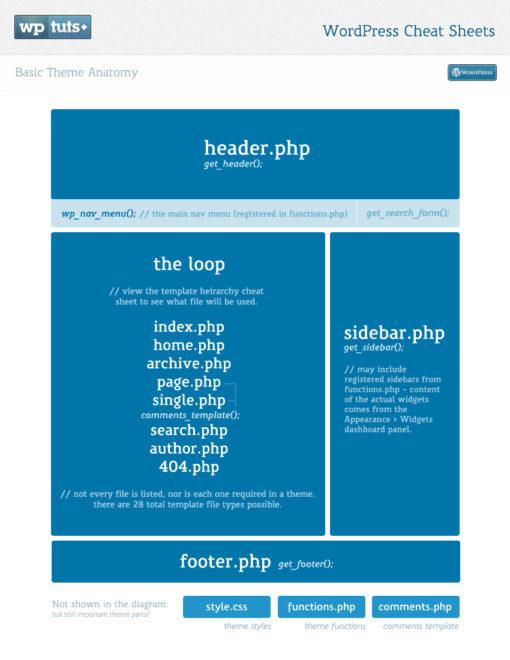 Cómo convertir una plantilla HTML en un tema para WordPress (Parte 1) ceslava 0